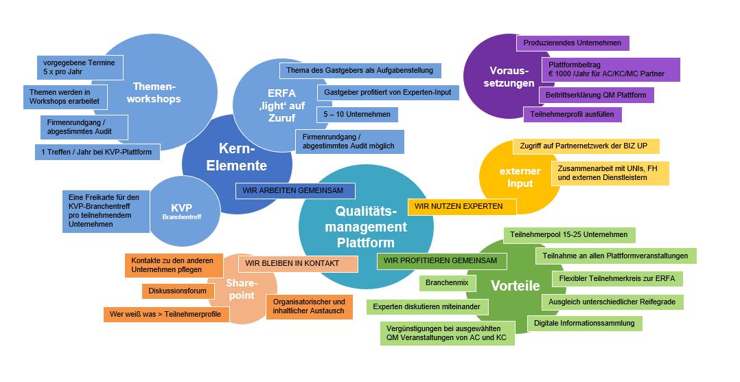 Grafik Qualitätsmanagement Plattform © Business Upper Austria